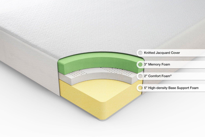 sleep master ultima comfort memory foam review. Black Bedroom Furniture Sets. Home Design Ideas