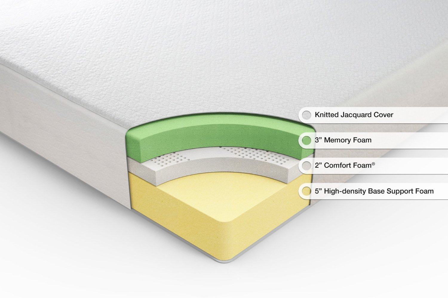 Sleep Master Ultima Comfort Memory Foam Review